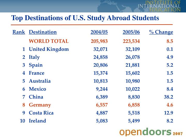 Top Destinations of U.S. Study Abroad Students