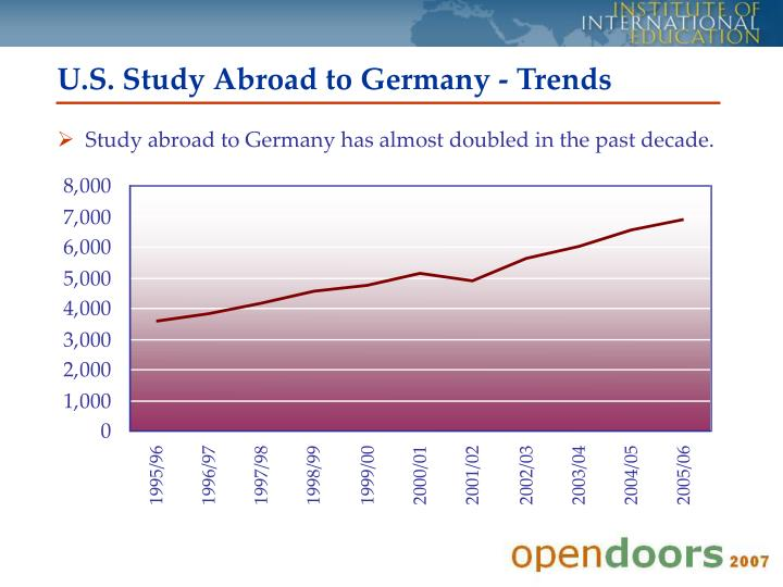U.S. Study Abroad to Germany - Trends