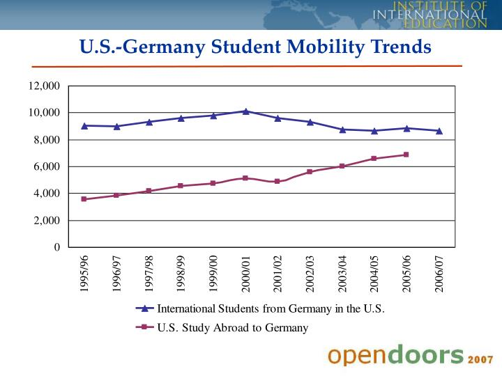 U.S.-Germany Student Mobility Trends