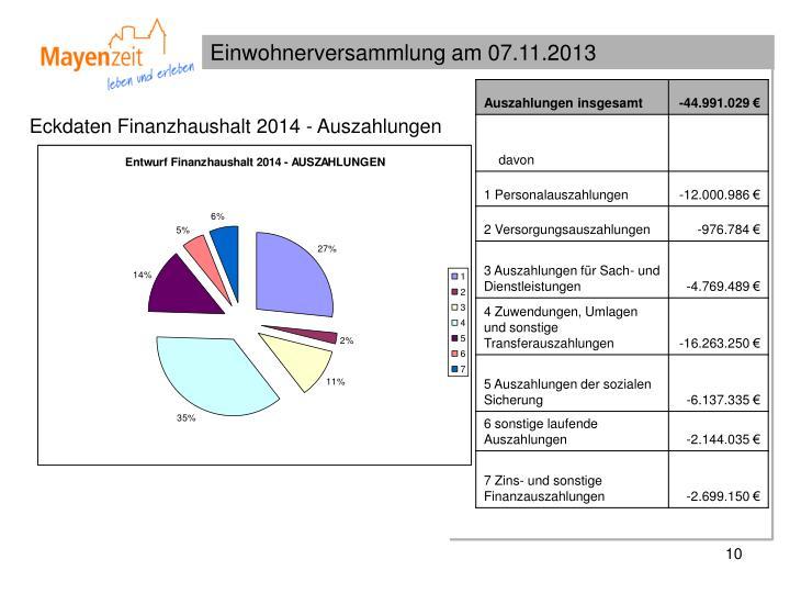 Eckdaten Finanzhaushalt 2014 - Auszahlungen