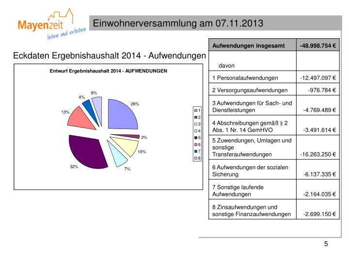 Eckdaten Ergebnishaushalt 2014 - Aufwendungen