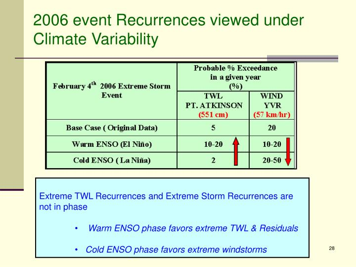 2006 event Recurrences viewed under