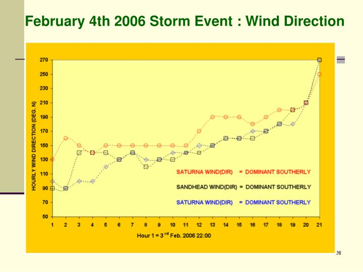 February 4th 2006 Storm Event : Wind Direction