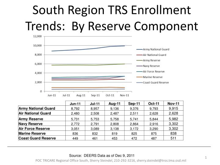 south region trs enrollment trends by reserve component n.