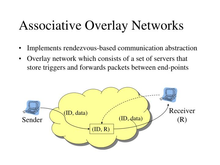 Associative overlay networks