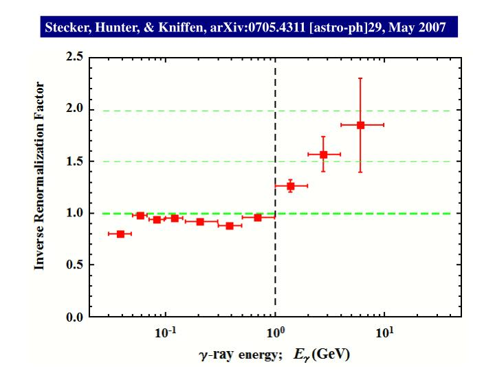 Stecker, Hunter, & Kniffen, arXiv:0705.4311 [astro-ph]29, May 2007