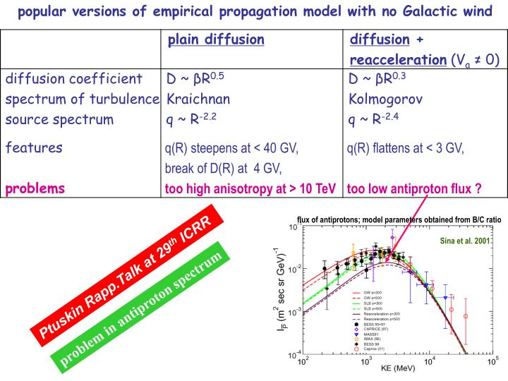 popular versions of empirical propagation model with no Galactic wind