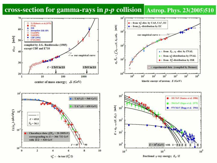 cross-section for gamma-rays in