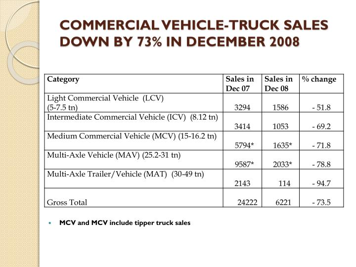 COMMERCIAL VEHICLE-TRUCK SALES