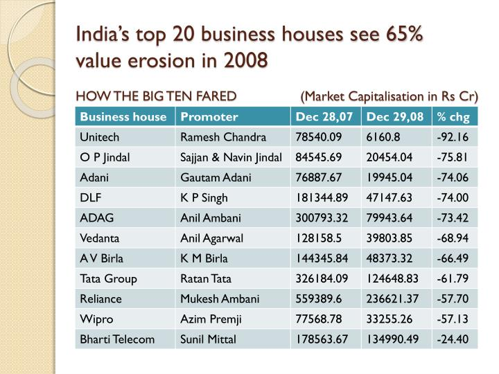 India's top 20 business houses see 65% value erosion in 2008