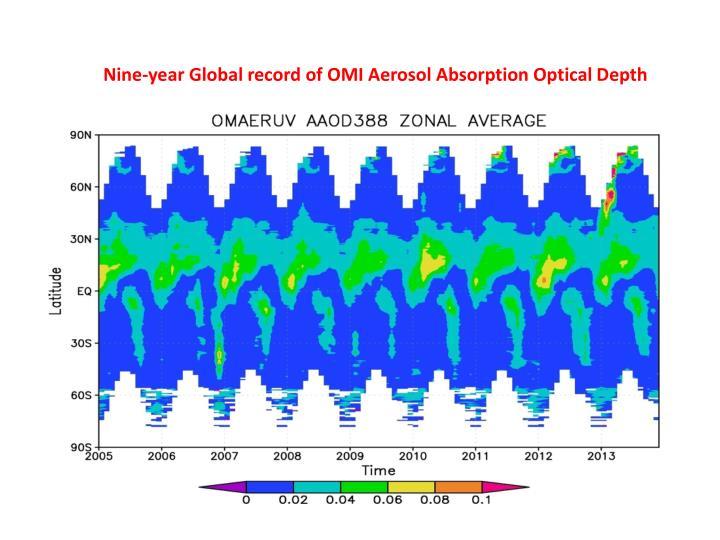 Nine-year Global record of OMI Aerosol Absorption Optical Depth