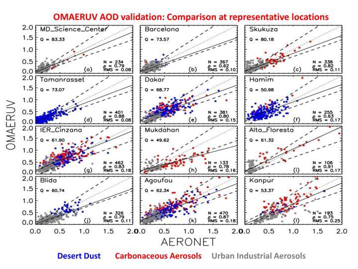 OMAERUV AOD validation: Comparison at representative locations