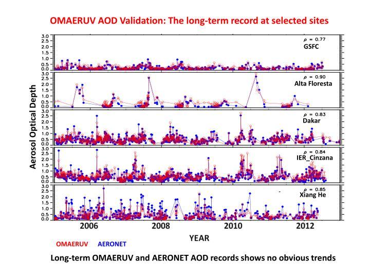 OMAERUV AOD Validation: The long-term record at selected sites