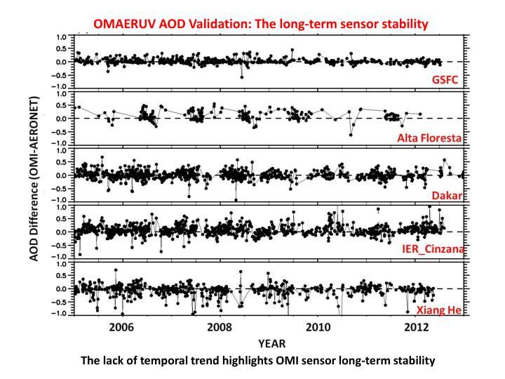 OMAERUV AOD Validation: The long-term sensor stability