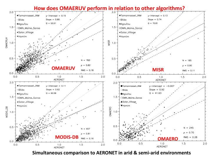 How does OMAERUV perform in relation to other algorithms?