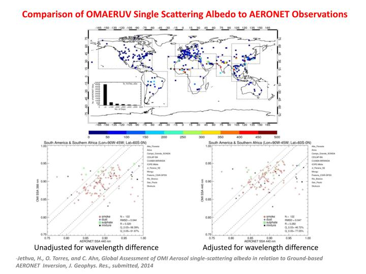 Comparison of OMAERUV Single Scattering Albedo to AERONET Observations