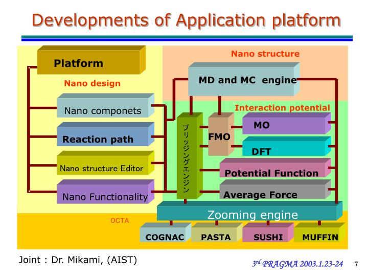 Developments of Application platform
