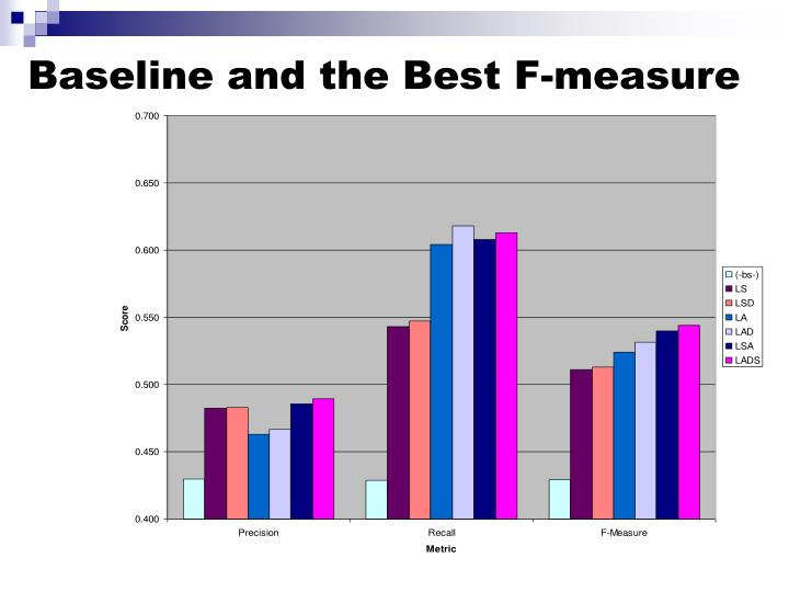 Baseline and the Best F-measure