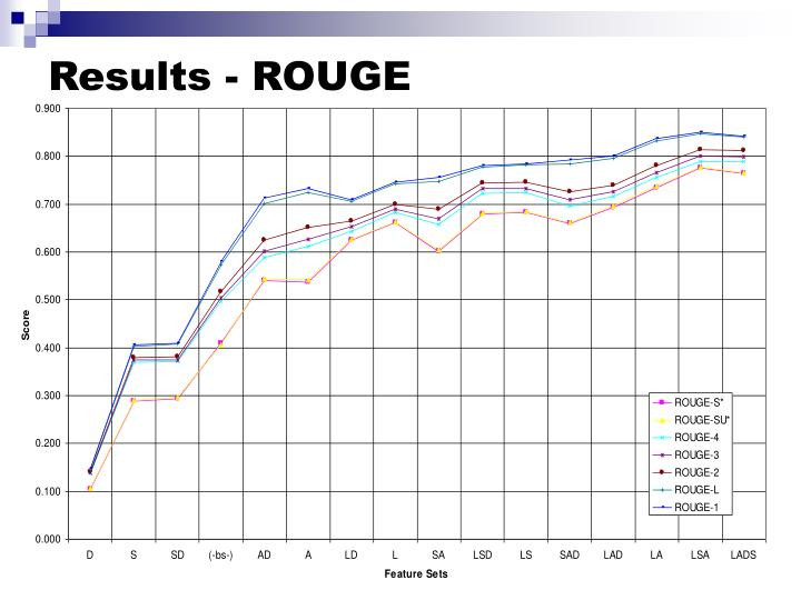 Results - ROUGE