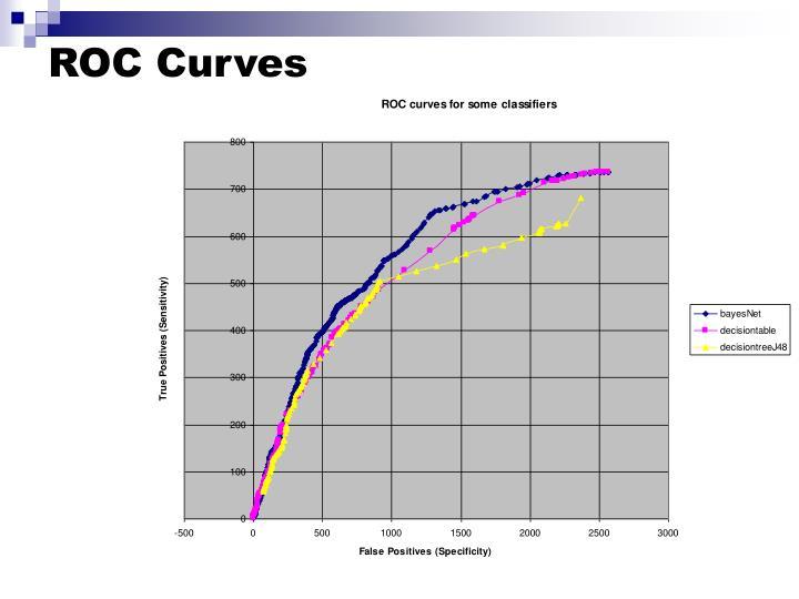 ROC Curves