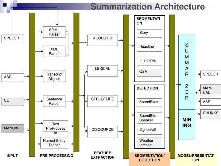 Summarization Architecture