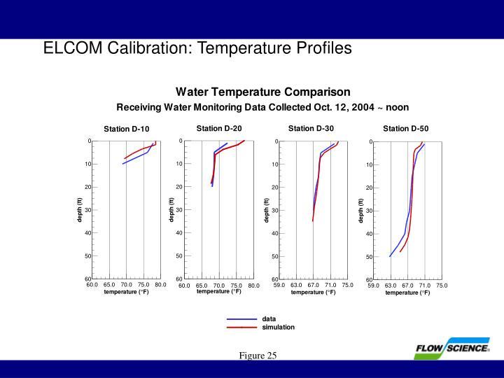 ELCOM Calibration: Temperature Profiles