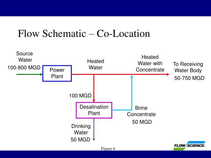 Flow Schematic – Co-Location
