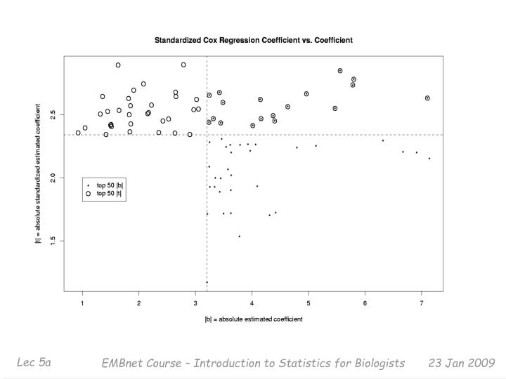 EMBnet Course – Introduction to Statistics for Biologists