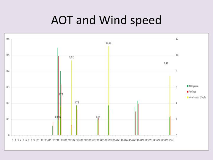 AOT and Wind speed