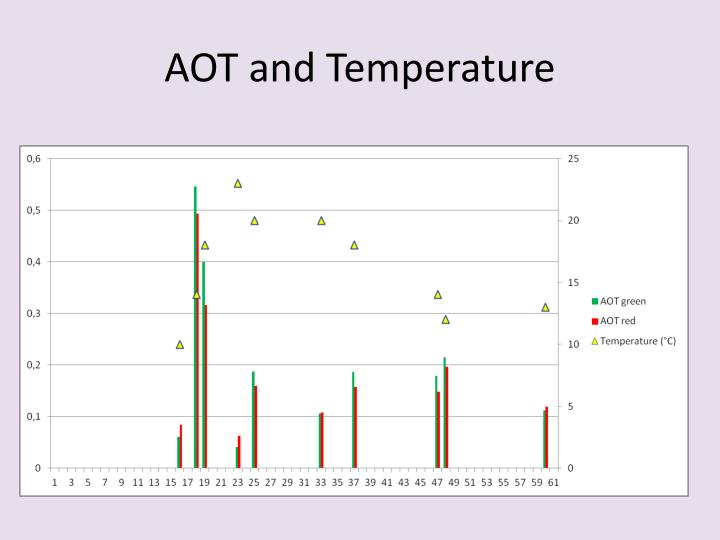 AOT and Temperature