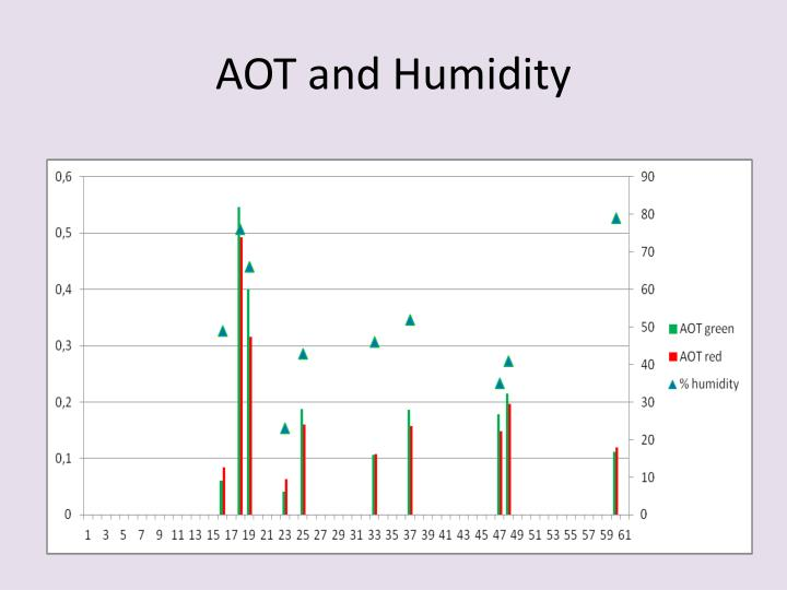 AOT and Humidity
