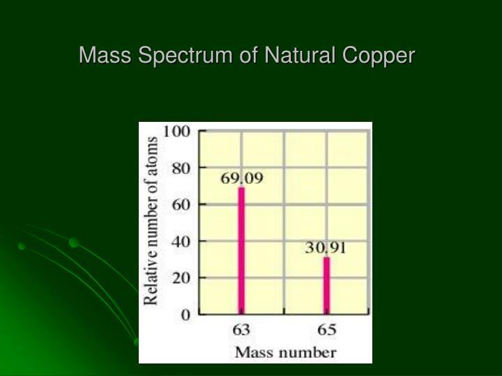 Mass Spectrum of Natural Copper
