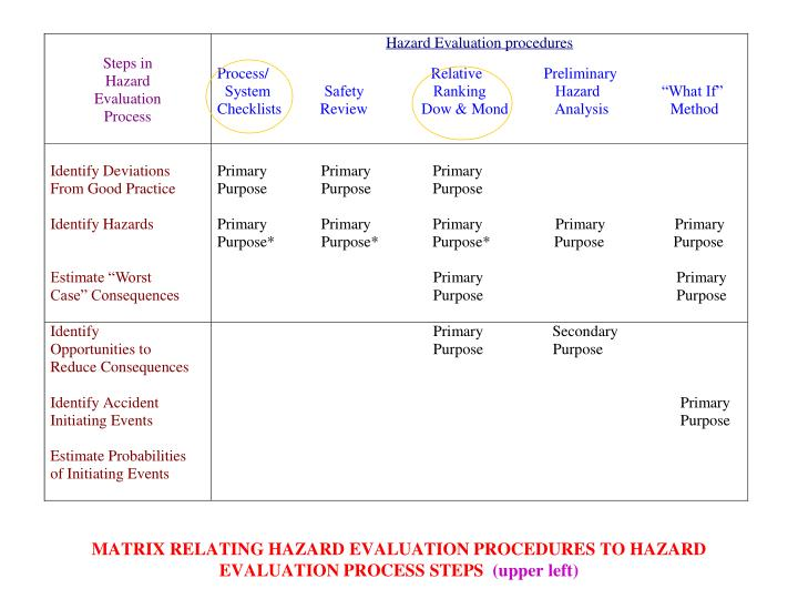 primary purpose of evaluation Evaluation is a systematic determination of a subject's merit, worth and significance, using criteria governed by a set of standards it can assist an organization, program, project or any other intervention or initiative to assess any aim, realisable concept/proposal, or any alternative, to help in decision-making or to ascertain the.