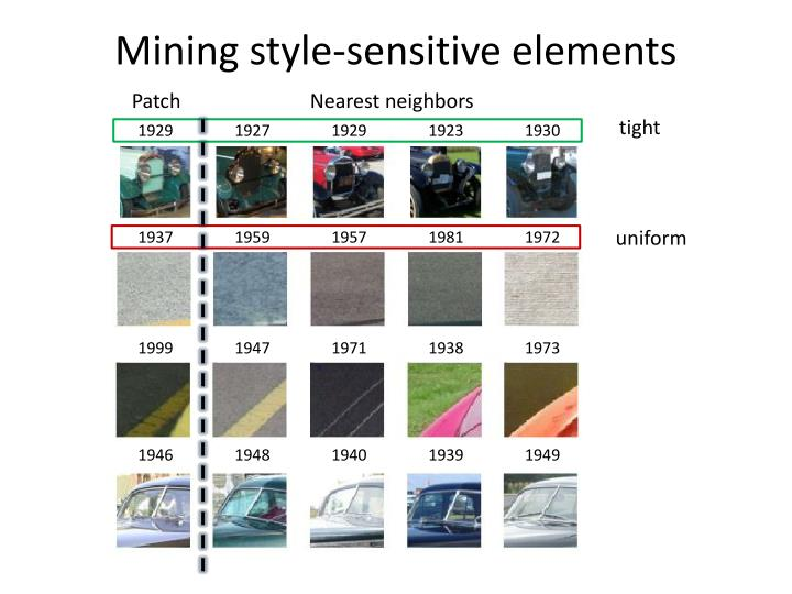Mining style-sensitive elements