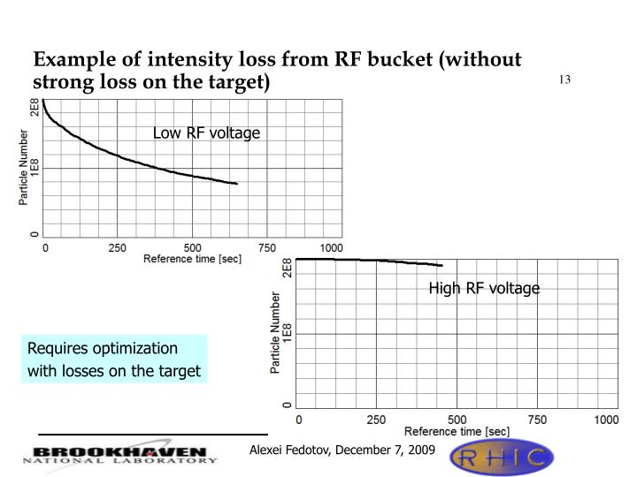 Example of intensity loss from RF bucket (without strong loss on the target)