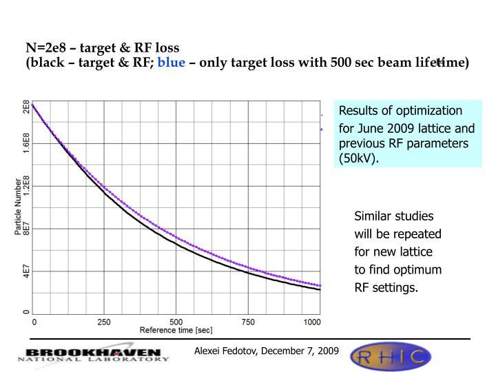 N=2e8 – target & RF loss