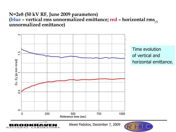 N=2e8 (50 kV RF, June 2009 parameters)