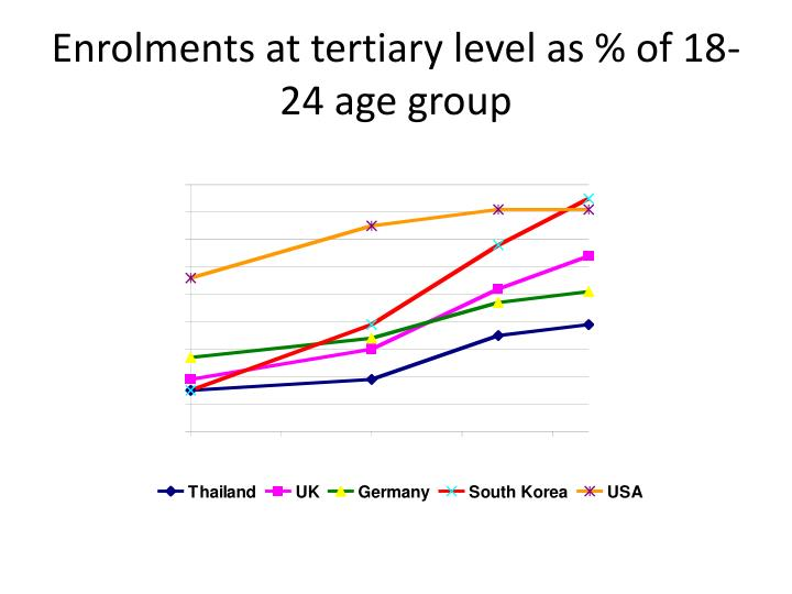 Enrolments at tertiary level as % of 18-24 age group