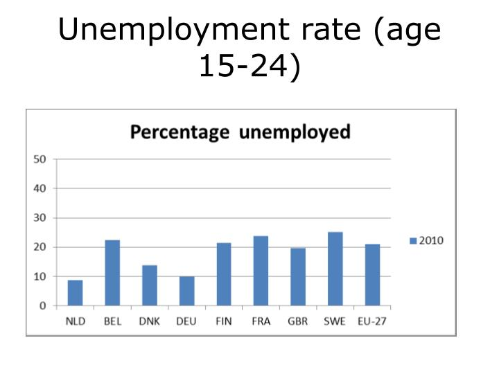 Unemployment rate (age 15-24)