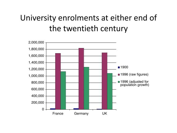 University enrolments at either end of the twentieth century