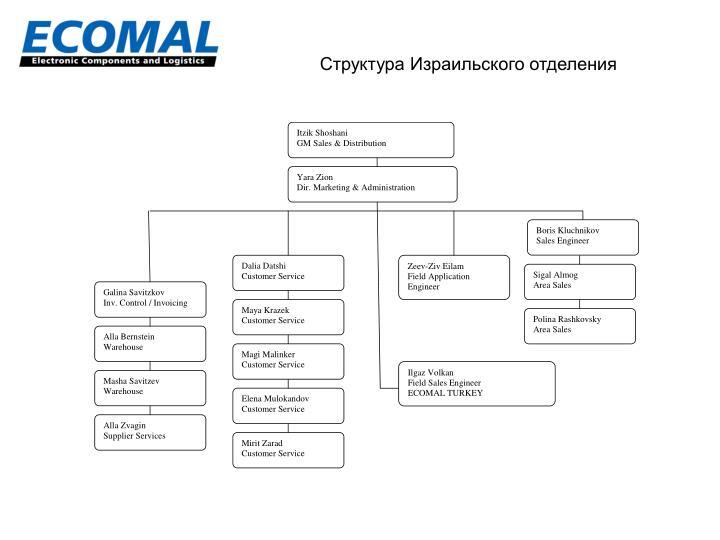 Структура Израильского отделения