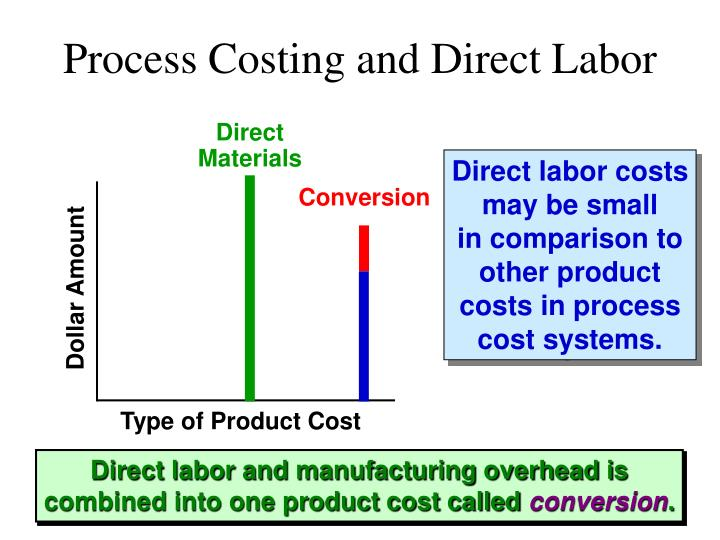 Process Costing and Direct Labor