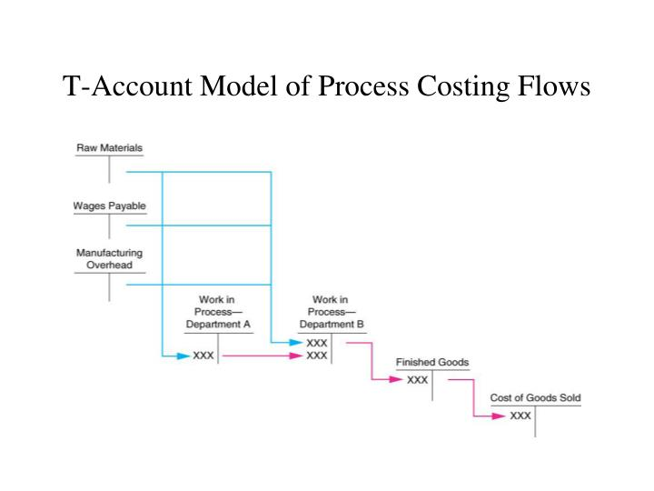 T account model of process costing flows