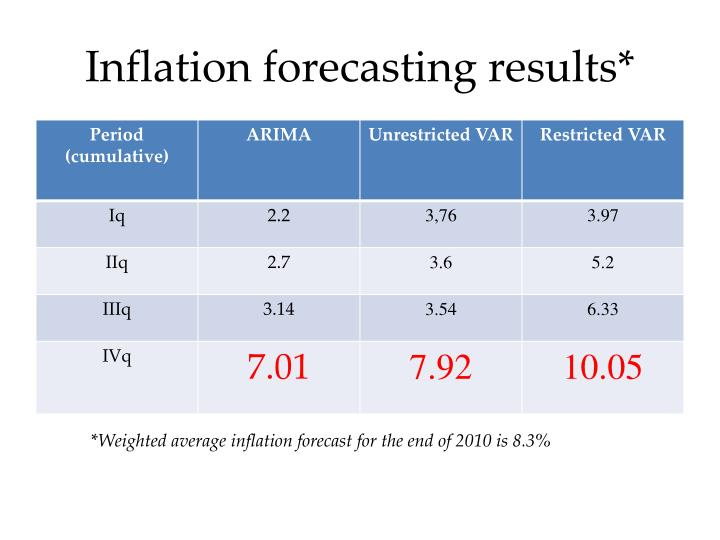 Inflation forecasting results