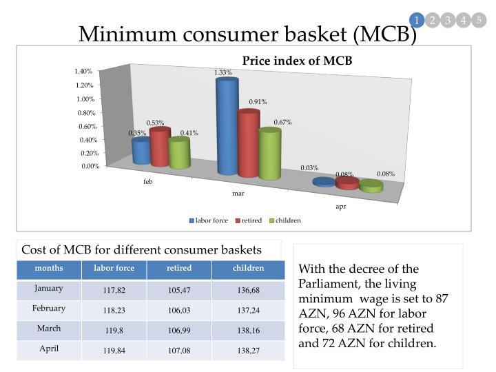 Minimum consumer basket (MCB)