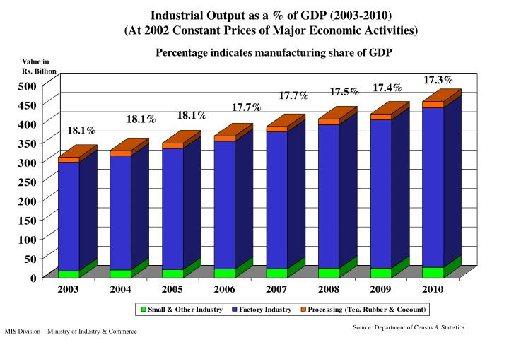 industrial output as a of gdp 2003 2010 at 2002 constant prices of major economic activities n.