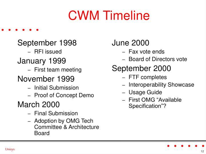 CWM Timeline