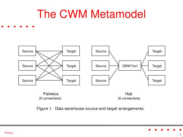 The CWM Metamodel