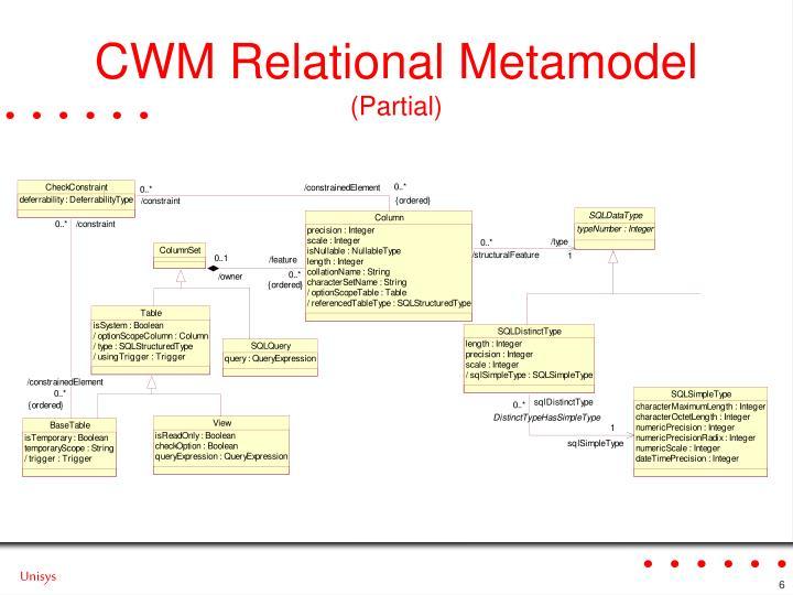 CWM Relational Metamodel