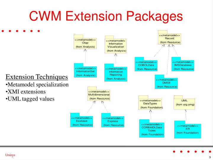 CWM Extension Packages